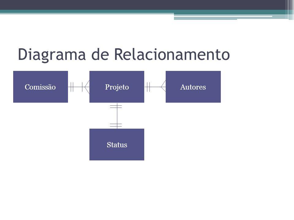 Diagrama de Relacionamento ComissãoProjetoAutores Status