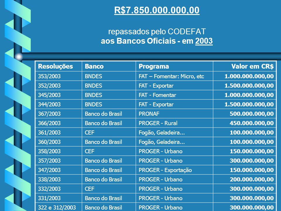 R$7.850.000.000,00 repassados pelo CODEFAT aos Bancos Oficiais - em 2003 ResoluçõesBancoProgramaValor em CR$ 353/2003BNDESFAT – Fomentar: Micro, etc1.