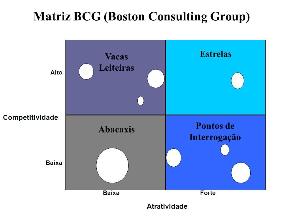 Matriz BCG (Boston Consulting Group) Vacas Leiteiras Estrelas Abacaxis Pontos de Interrogação Alto Baixa Competitividade Baixa Forte Atratividade