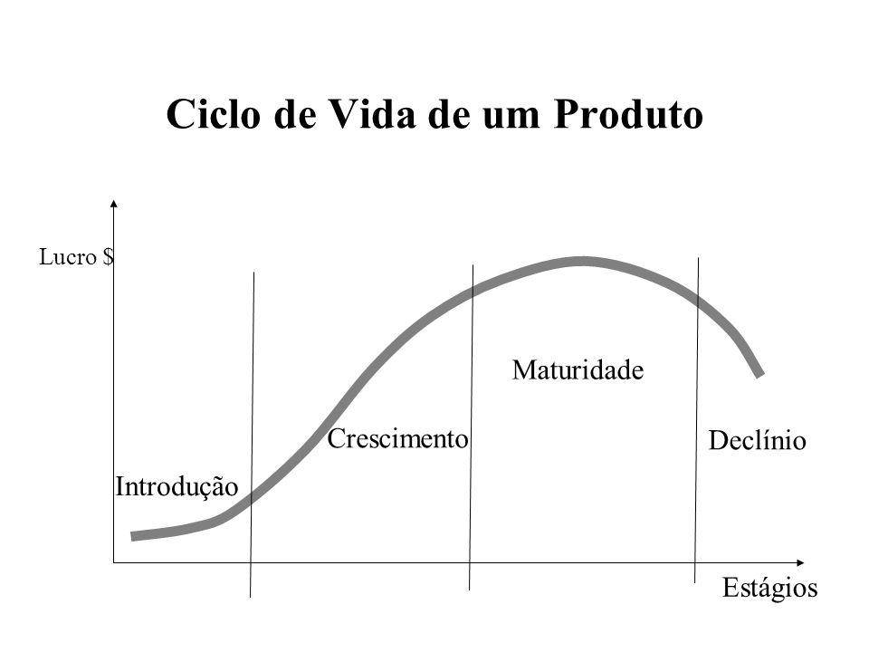 Ciclo de Vida de um Produto Estágios Lucro $ Introdução Crescimento Maturidade Declínio