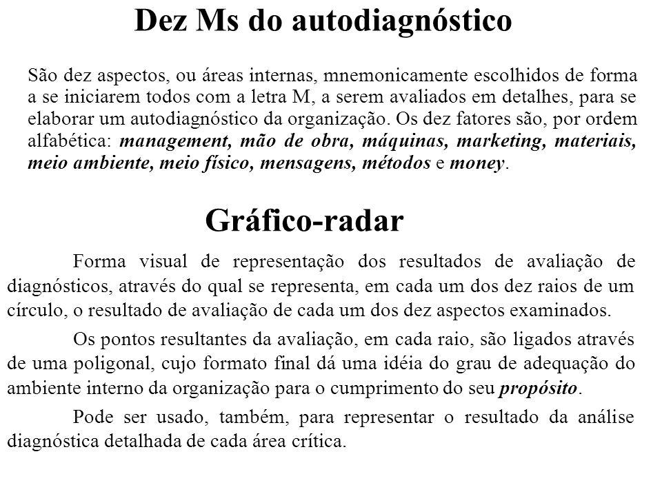 Dez Ms do autodiagnóstico São dez aspectos, ou áreas internas, mnemonicamente escolhidos de forma a se iniciarem todos com a letra M, a serem avaliado