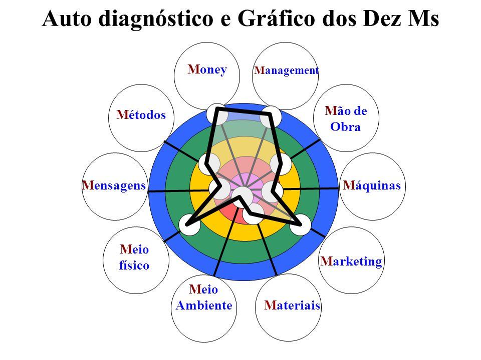 Auto diagnóstico e Gráfico dos Dez Ms Mão de Obra Máquinas Marketing Materiais Meio Ambiente Meio físico Mensagens Métodos Money Management