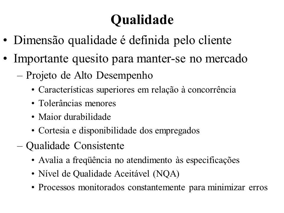Qualidade Dimensão qualidade é definida pelo cliente Importante quesito para manter-se no mercado –Projeto de Alto Desempenho Características superior