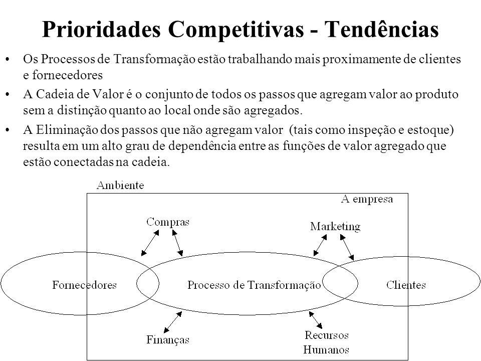 Prioridades Competitivas - Tendências Os Processos de Transformação estão trabalhando mais proximamente de clientes e fornecedores A Cadeia de Valor é