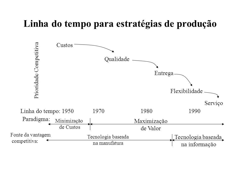 Linha do tempo para estratégias de produção Linha do tempo: 1950197019801990 Custos Qualidade Entrega Flexibilidade Serviço Prioridade Competitiva Par