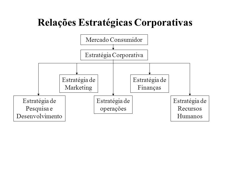 Relações Estratégicas Corporativas Mercado Consumidor Estratégia Corporativa Estratégia de Pesquisa e Desenvolvimento Estratégia de operações Estratég