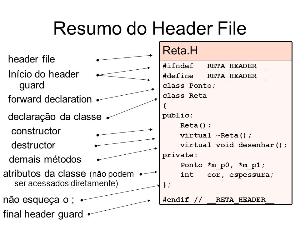 Resumo do Header File Início do header guard header file forward declaration declaração da classe constructor destructor final header guard atributos
