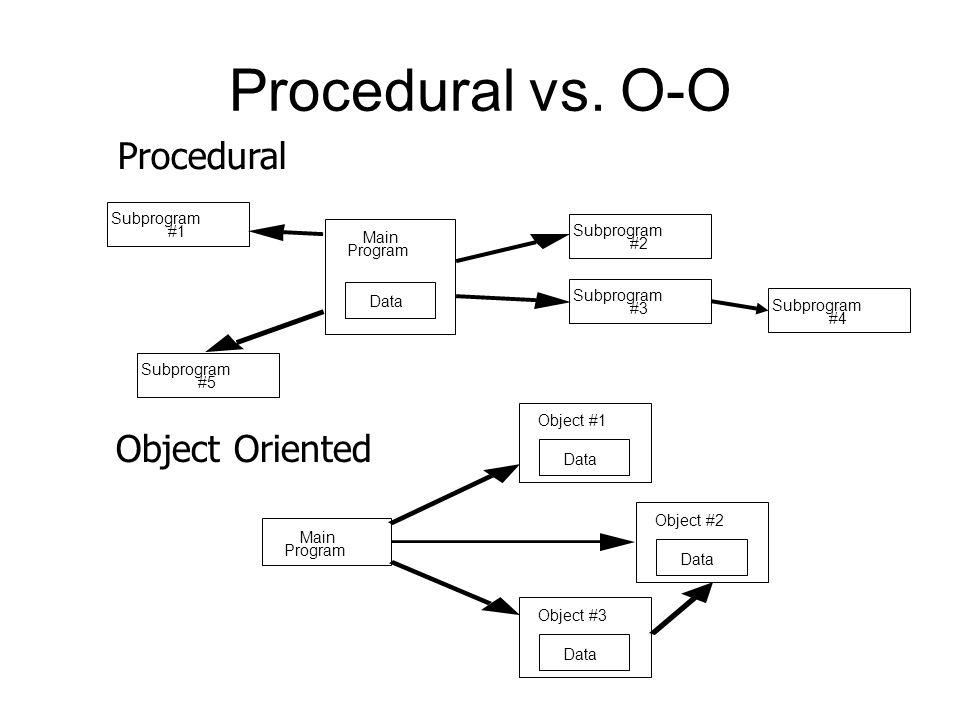 Procedural vs.