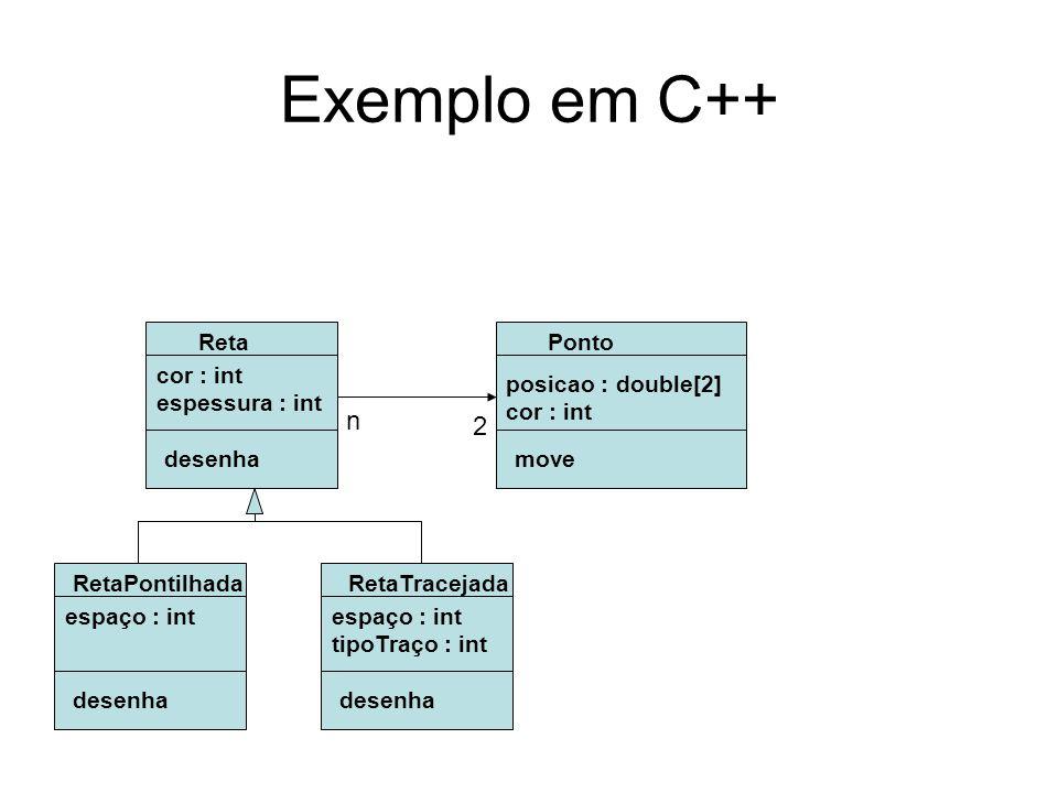 Exemplo em C++ Reta cor : int espessura : int desenha Ponto posicao : double[2] cor : int move 2 n RetaPontilhada espaço : int desenha RetaTracejada e