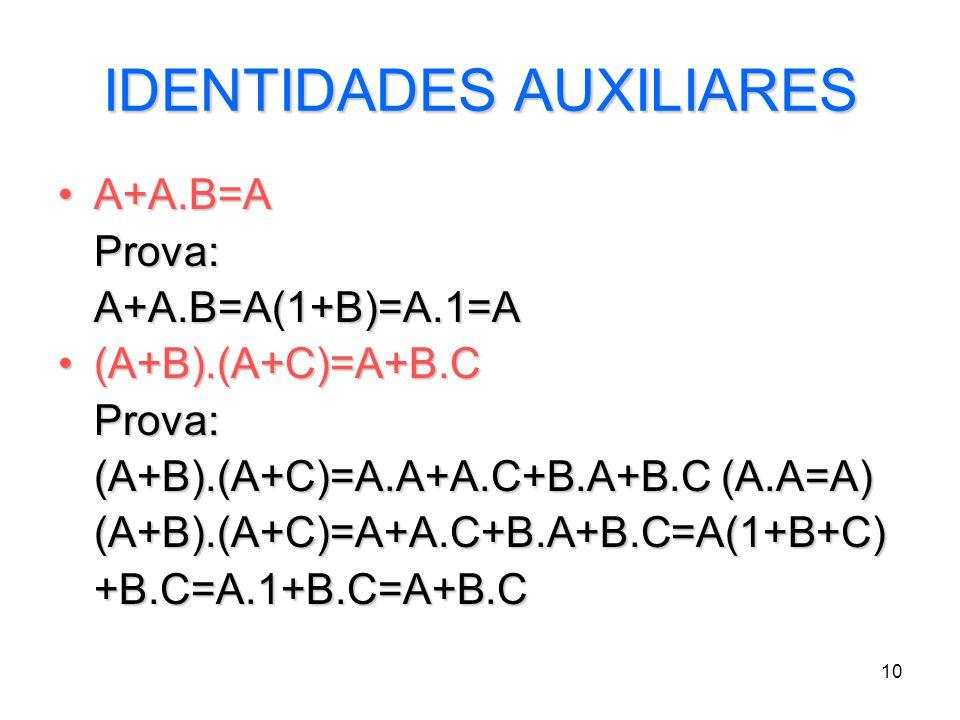 10 IDENTIDADES AUXILIARES A+A.B=AA+A.B=AProva:A+A.B=A(1+B)=A.1=A (A+B).(A+C)=A+B.C(A+B).(A+C)=A+B.CProva: (A+B).(A+C)=A.A+A.C+B.A+B.C (A.A=A) (A+B).(A