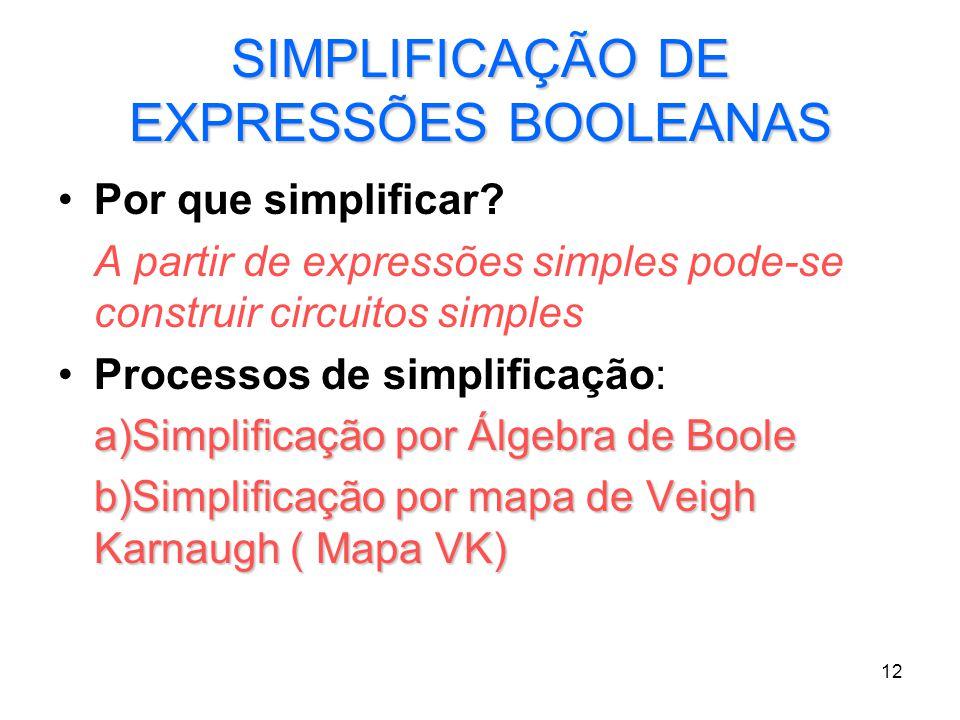 12 SIMPLIFICAÇÃO DE EXPRESSÕES BOOLEANAS Por que simplificar? A partir de expressões simples pode-se construir circuitos simples Processos de simplifi