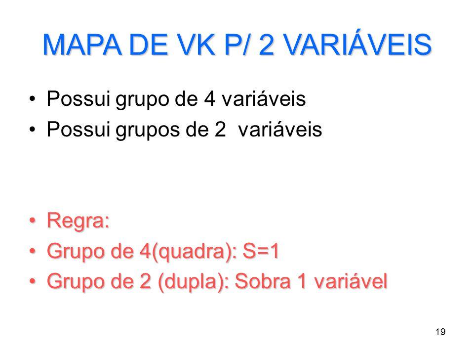 19 MAPA DE VK P/ 2 VARIÁVEIS Possui grupo de 4 variáveis Possui grupos de 2 variáveis Regra:Regra: Grupo de 4(quadra): S=1Grupo de 4(quadra): S=1 Grup
