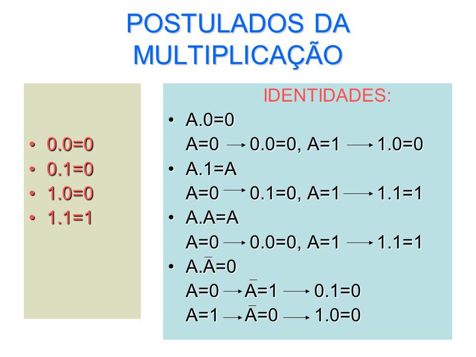 6 POSTULADOS DA MULTIPLICAÇÃO 0.0=00.0=0 0.1=00.1=0 1.0=01.0=0 1.1=11.1=1 IDENTIDADES: A.0=0A.0=0 A=0 0.0=0, A=1 1.0=0 A.1=AA.1=A A=0 0.1=0, A=1 1.1=1