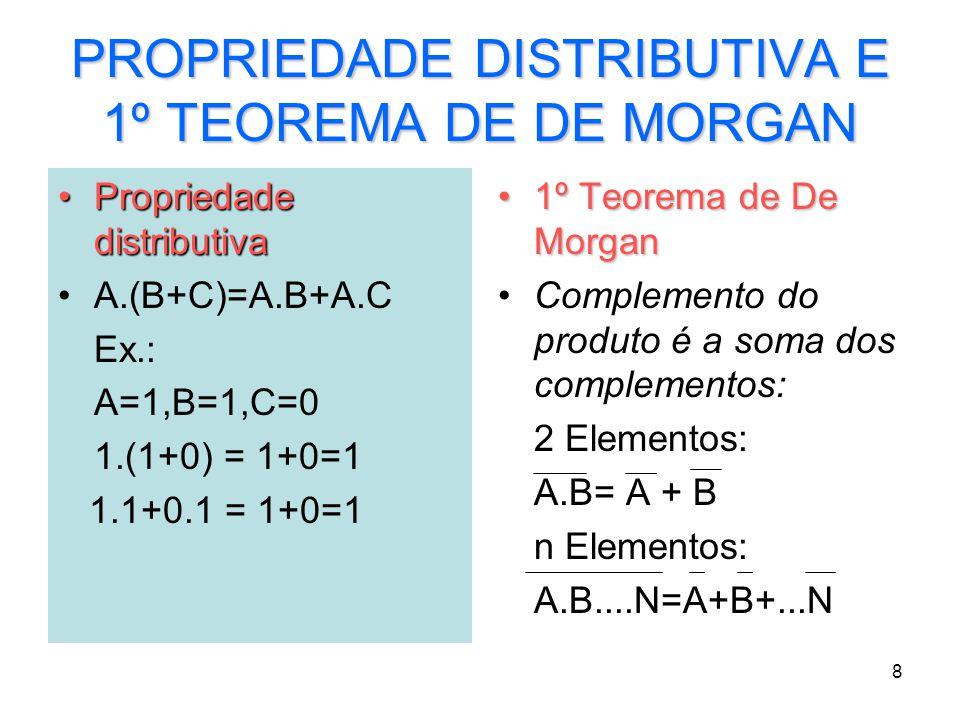 8 PROPRIEDADE DISTRIBUTIVA E 1º TEOREMA DE DE MORGAN Propriedade distributivaPropriedade distributiva A.(B+C)=A.B+A.C Ex.: A=1,B=1,C=0 1.(1+0) = 1+0=1