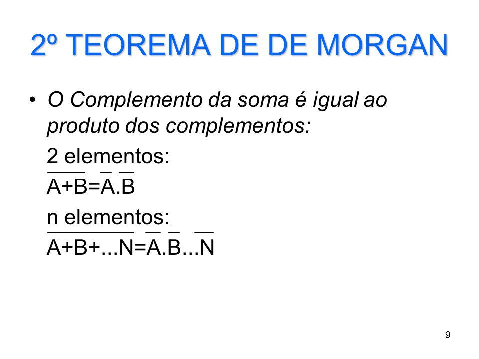 9 2º TEOREMA DE DE MORGAN O Complemento da soma é igual ao produto dos complementos: 2 elementos: A+B=A.B n elementos: A+B+...N=A.B...N