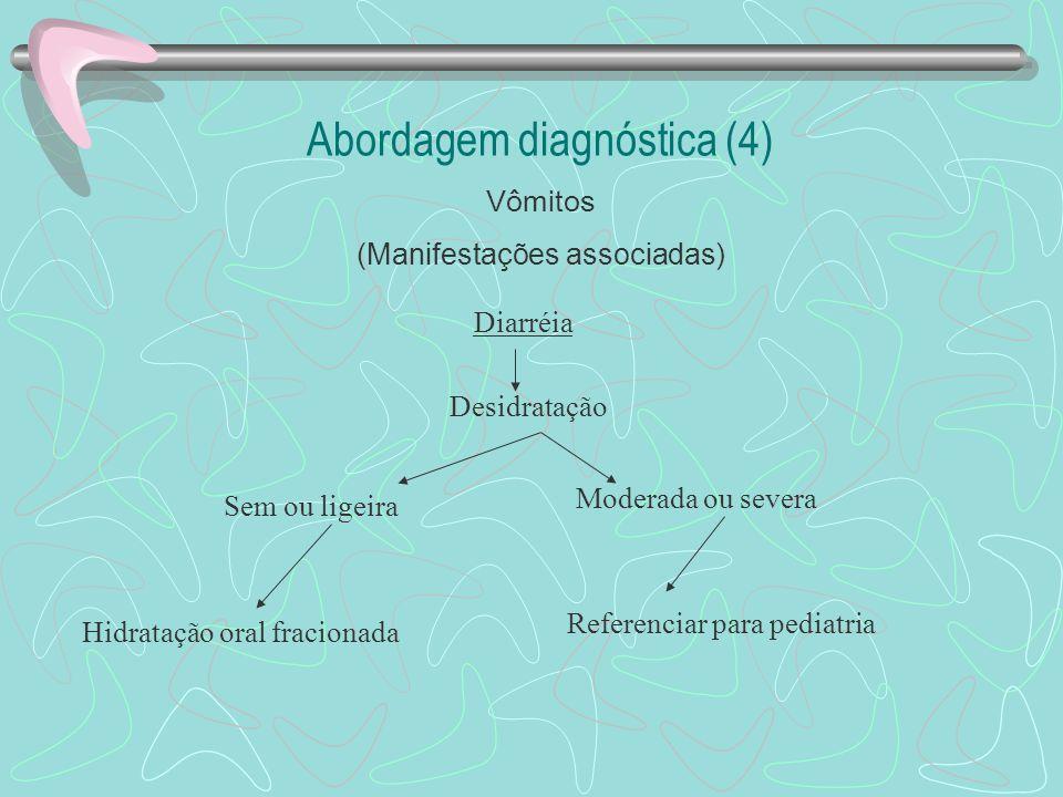 Abordagem diagnóstica (3) Vômitos (Manifestações associadas) Febre e/ou rigidez da nuca NãoSim Otoscopia Referenciar para Pediatria (punção lombar) Me