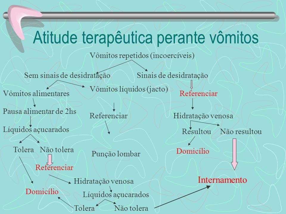 Atitudes terapêuticas em situações especiais (2) Avaliar possibilidade de processo obstrutivo/íleo paralítico. Há urgência na investigação; S.N.G. abe