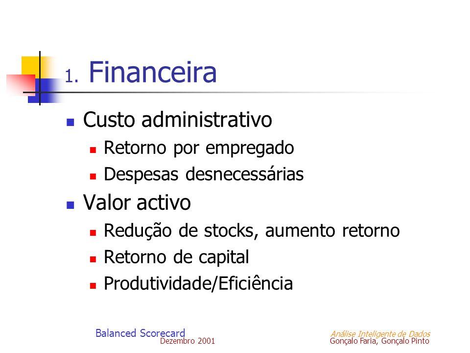 Dezembro 2001 Gonçalo Faria, Gonçalo Pinto Balanced Scorecard Análise Inteligente de Dados 1. Financeira Custo administrativo Retorno por empregado De