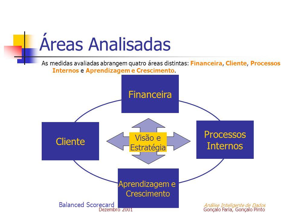 Dezembro 2001 Gonçalo Faria, Gonçalo Pinto Balanced Scorecard Análise Inteligente de Dados Visão e Estratégia Cliente Aprendizagem e Crescimento Finan