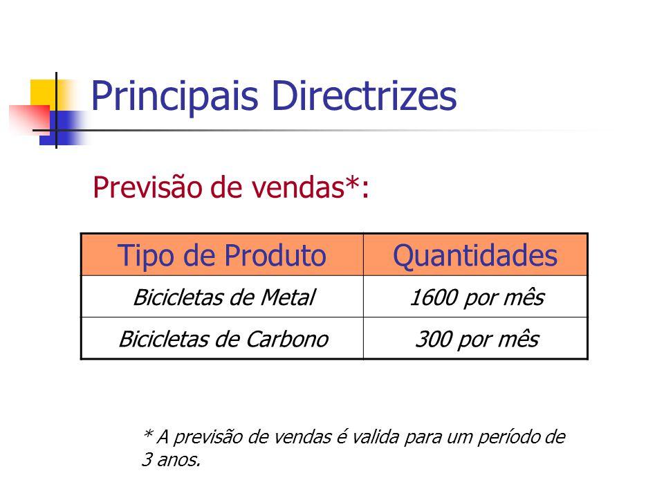 Principais Directrizes Previsão de vendas*: * A previsão de vendas é valida para um período de 3 anos. Tipo de ProdutoQuantidades Bicicletas de Metal1