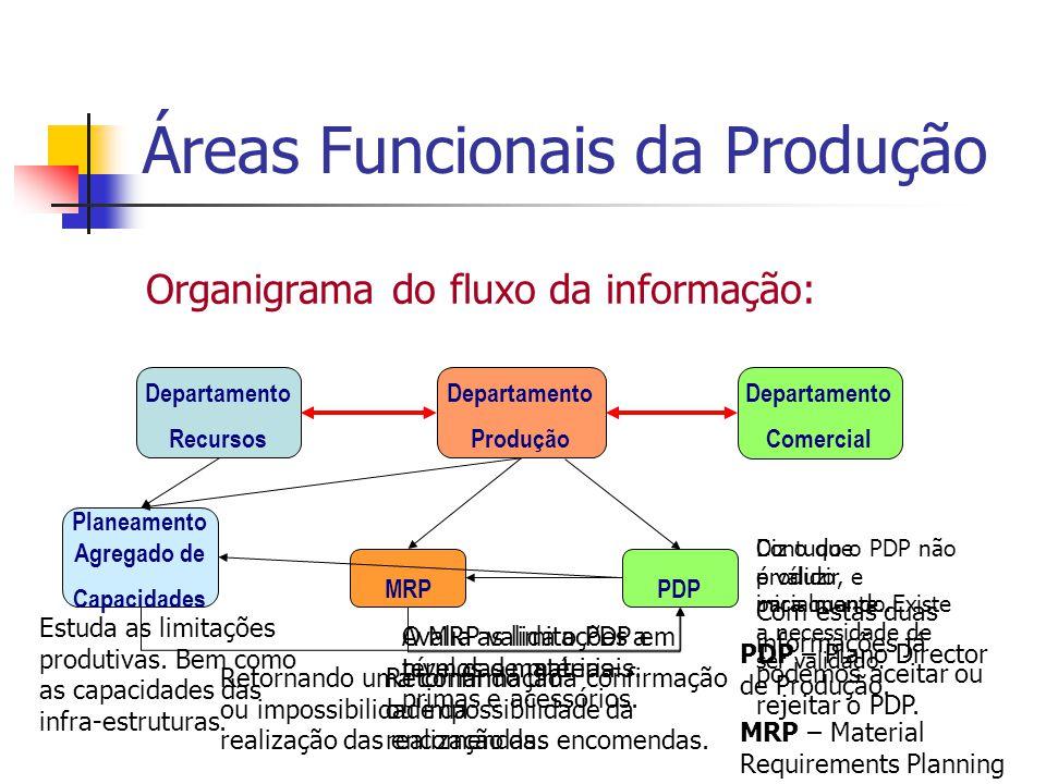 Áreas Funcionais da Produção Organigrama do fluxo da informação: Departamento Recursos Departamento Comercial Departamento Produção PDP Diz o que prod