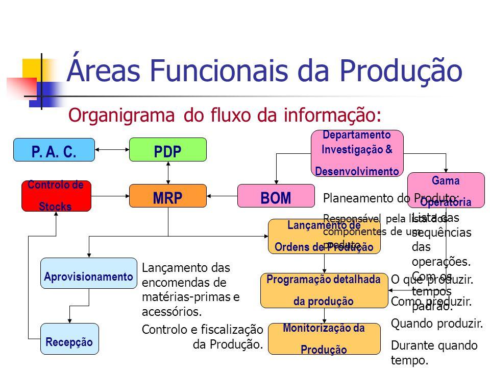 Áreas Funcionais da Produção Organigrama do fluxo da informação: P. A. C. MRP PDP Departamento Investigação & Desenvolvimento BOM Controlo de Stocks G