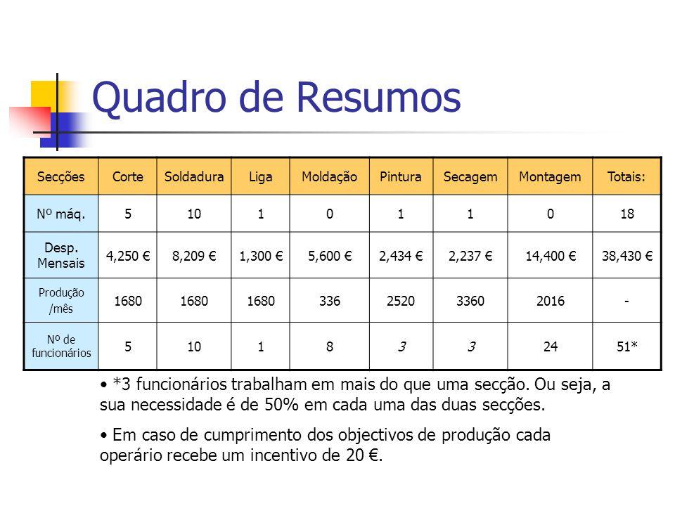 Quadro de Resumos SecçõesCorteSoldaduraLigaMoldaçãoPinturaSecagemMontagemTotais: Nº máq.5101011018 Desp. Mensais 4,250 8,209 1,300 5,600 2,434 2,237 1