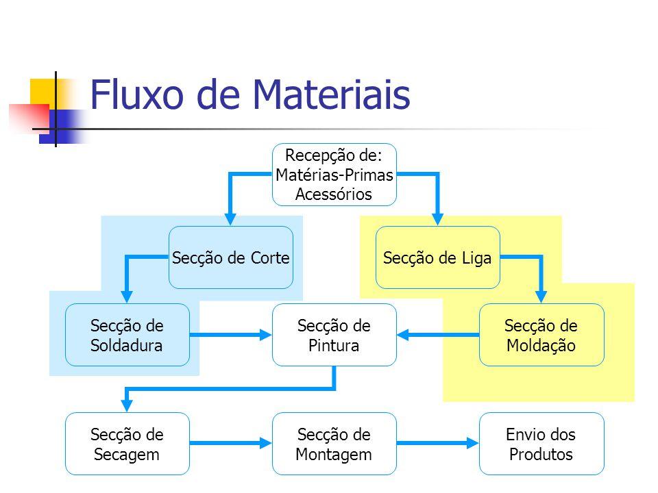 Fluxo de Materiais Recepção de: Matérias-Primas Acessórios Secção de Corte Secção de Soldadura Secção de Liga Secção de Moldação Secção de Pintura Sec