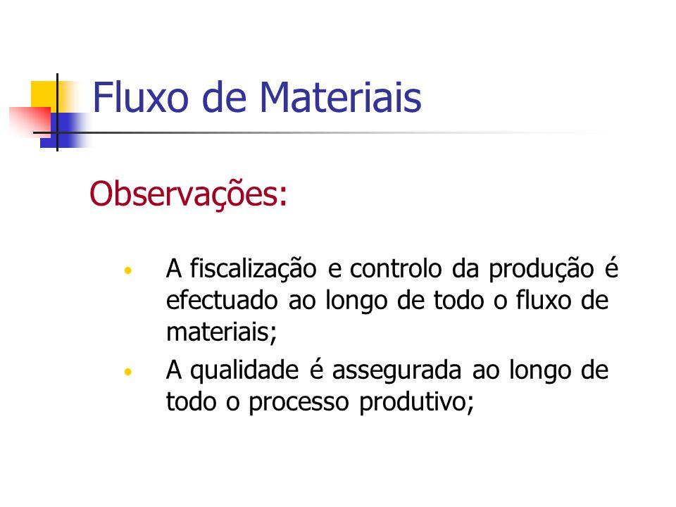 Fluxo de Materiais Observações: A fiscalização e controlo da produção é efectuado ao longo de todo o fluxo de materiais; A qualidade é assegurada ao l