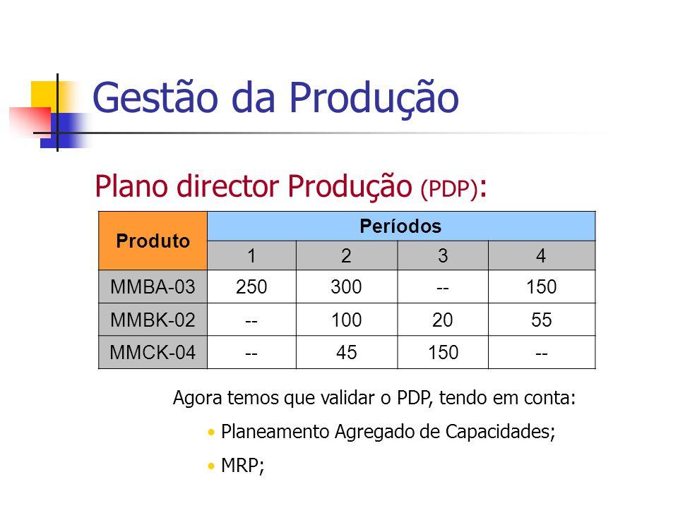 Gestão da Produção Plano director Produção (PDP) : Produto Períodos 1234 MMBA-03250300--150 MMBK-02--1002055 MMCK-04--45150-- Agora temos que validar