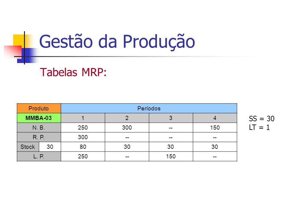 Gestão da Produção Tabelas MRP: ProdutoPeríodos MMBA-031234 N. B.250300--150 R. P.300-- Stock308030 L. P.250--150-- SS = 30 LT = 1