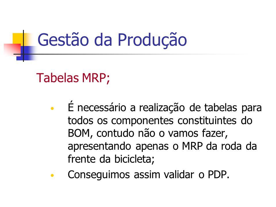 Gestão da Produção Tabelas MRP; É necessário a realização de tabelas para todos os componentes constituintes do BOM, contudo não o vamos fazer, aprese