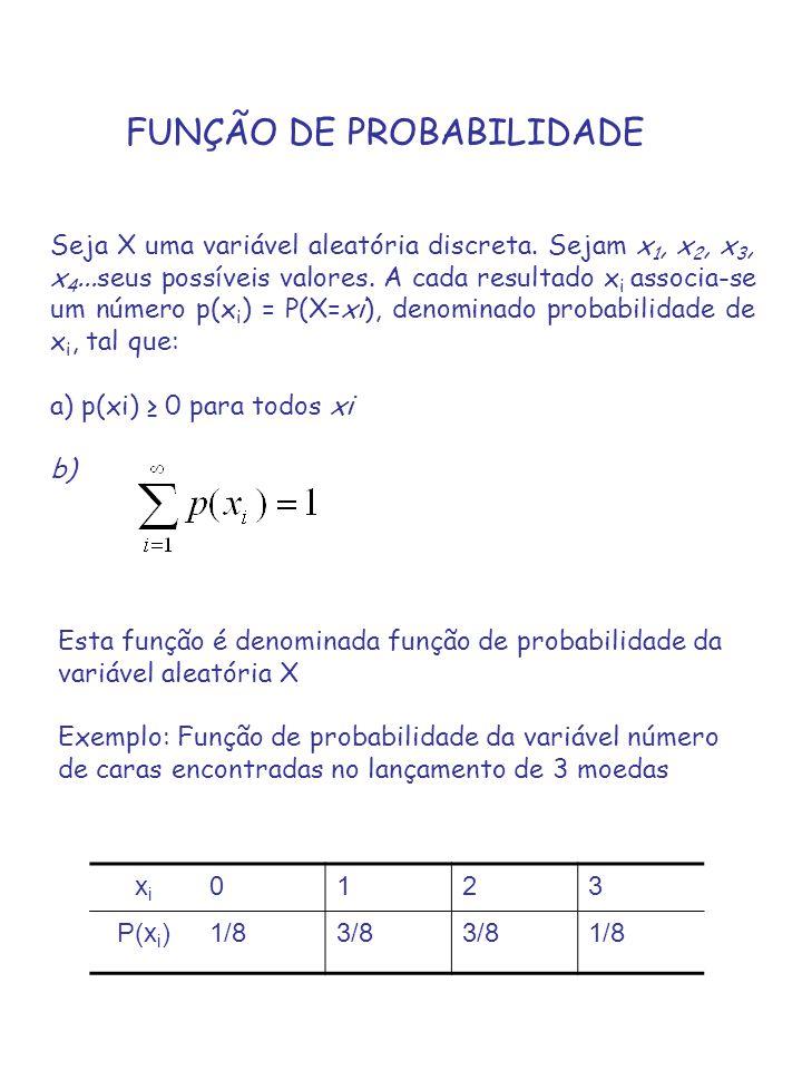 FUNÇÃO DE PROBABILIDADE Seja X uma variável aleatória discreta. Sejam x 1, x 2, x 3, x 4...seus possíveis valores. A cada resultado x i associa-se um