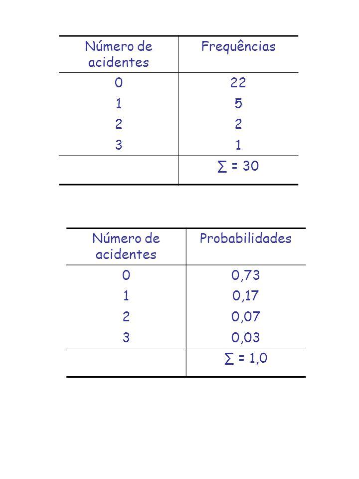 Número de acidentes Frequências 022 15 22 31 = 30 Número de acidentes Probabilidades 00,73 10,17 20,07 30,03 = 1,0
