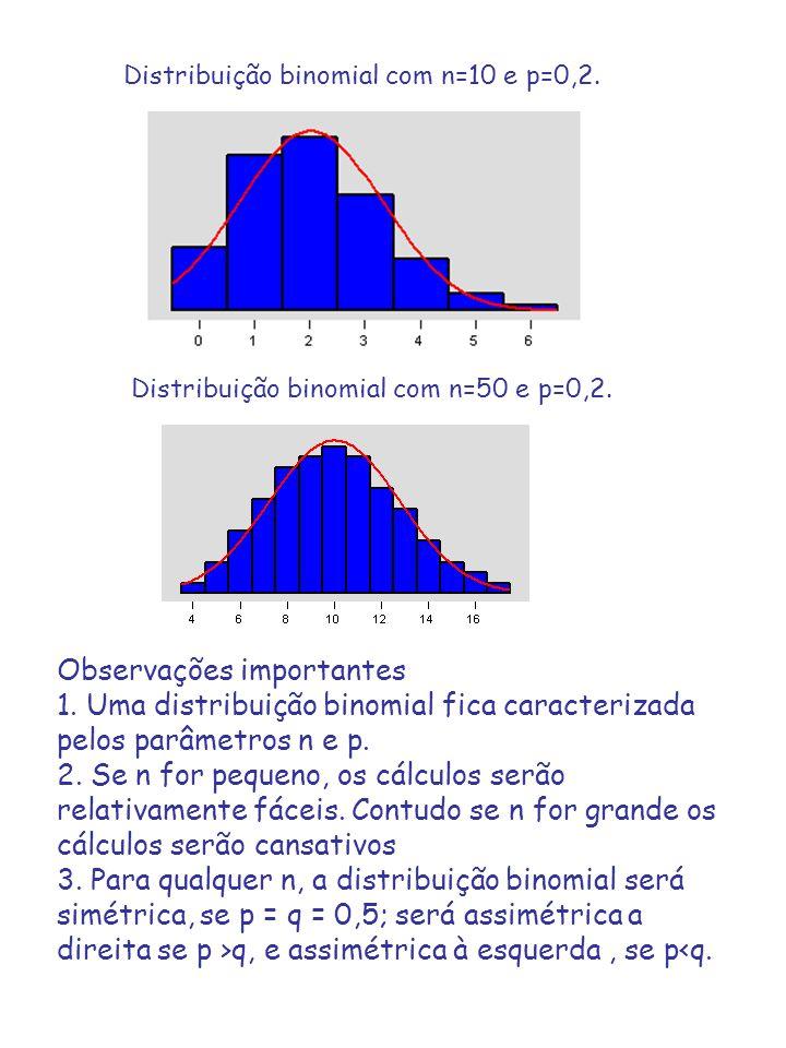 Distribuição binomial com n=10 e p=0,2. Distribuição binomial com n=50 e p=0,2. Observações importantes 1. Uma distribuição binomial fica caracterizad