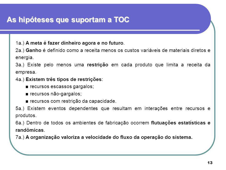 13 As hipóteses que suportam a TOC 1a.) A meta é fazer dinheiro agora e no futuro. 2a.) Ganho é definido como a receita menos os custos variáveis de m