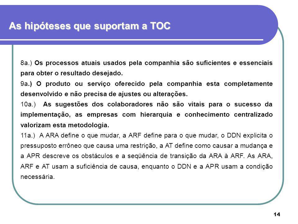 14 As hipóteses que suportam a TOC 8a.) Os processos atuais usados pela companhia são suficientes e essenciais para obter o resultado desejado. 9a.) O
