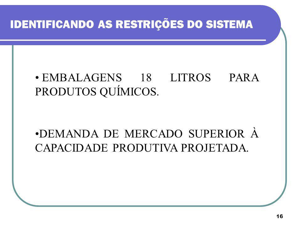 16 IDENTIFICANDO AS RESTRIÇÕES DO SISTEMA EMBALAGENS 18 LITROS PARA PRODUTOS QUÍMICOS. DEMANDA DE MERCADO SUPERIOR À CAPACIDADE PRODUTIVA PROJETADA.