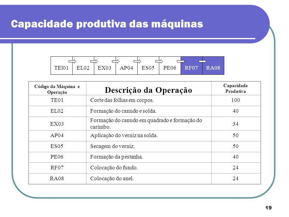 19 TEl01 EX03 AP04 ES05 EL02 PE06 RF07 RA08 Código da Máquina e Operação Descrição da Operação Capacidade Produtiva TE01Corte das folhas em corpos.100
