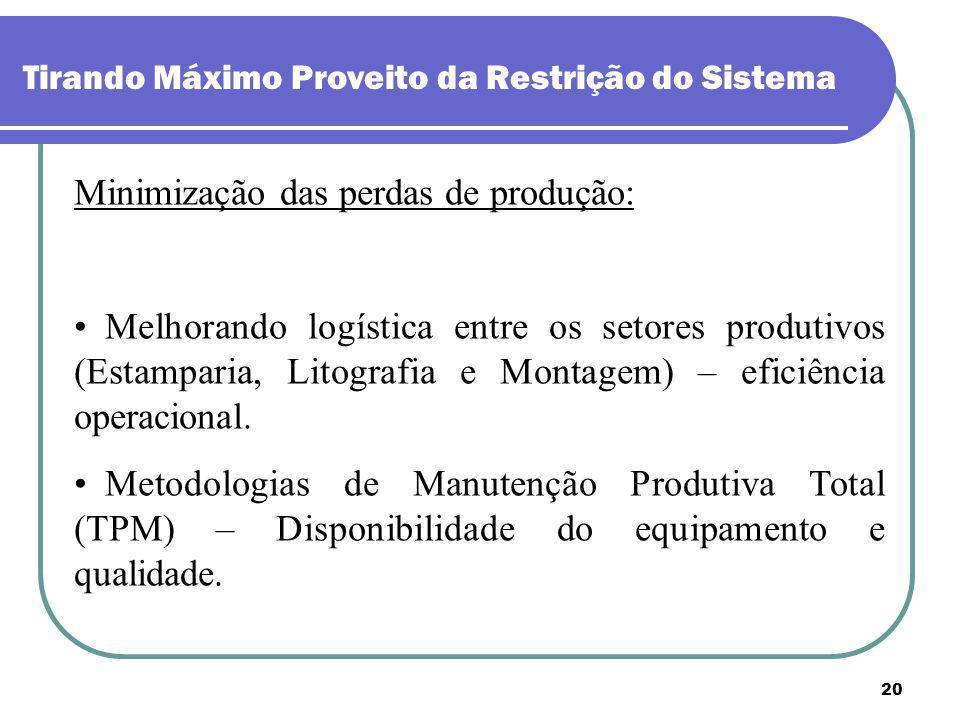 20 Tirando Máximo Proveito da Restrição do Sistema Minimização das perdas de produção: Melhorando logística entre os setores produtivos (Estamparia, L