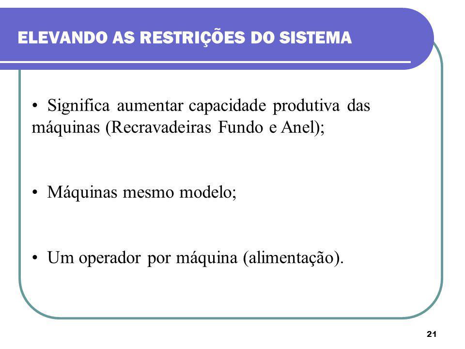 21 ELEVANDO AS RESTRIÇÕES DO SISTEMA Significa aumentar capacidade produtiva das máquinas (Recravadeiras Fundo e Anel); Máquinas mesmo modelo; Um oper