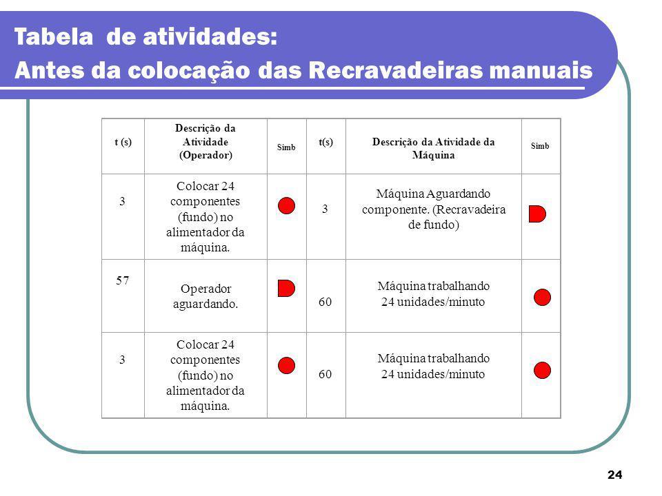 24 Tabela de atividades: Antes da colocação das Recravadeiras manuais t (s) Descrição da Atividade (Operador) Simb t(s)Descrição da Atividade da Máqui