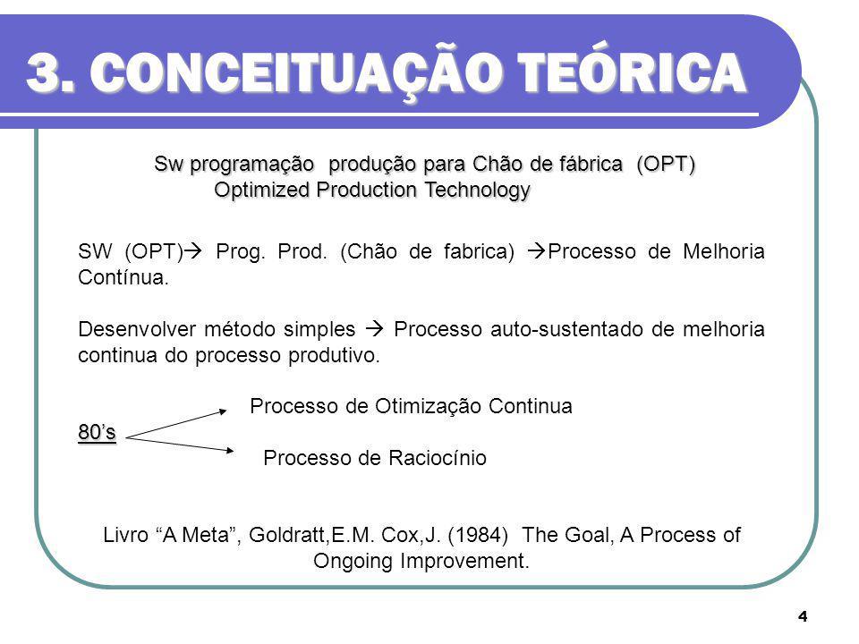 4 3. CONCEITUAÇÃO TEÓRICA Sw programação produção para Chão de fábrica (OPT) Optimized Production Technology Optimized Production Technology SW (OPT)
