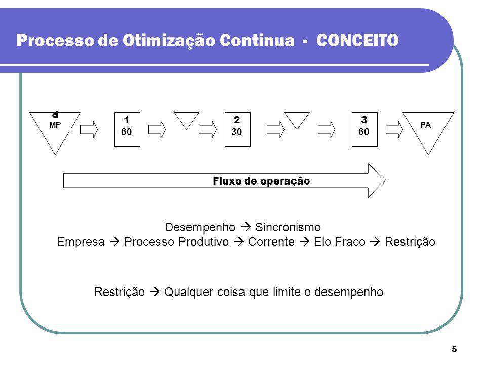 5 Processo de Otimização Continua - CONCEITO PA 1 60 Fluxo de operação MPMP 2 30 3 60 MPPA Desempenho Sincronismo Empresa Processo Produtivo Corrente