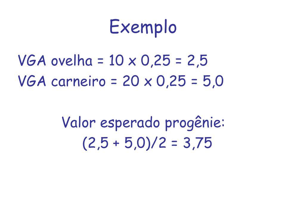 Exemplo VGA ovelha = 10 x 0,25 = 2,5 VGA carneiro = 20 x 0,25 = 5,0 Valor esperado progênie: (2,5 + 5,0)/2 = 3,75