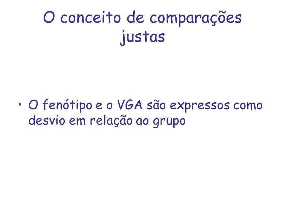 O conceito de comparações justas O fenótipo e o VGA são expressos como desvio em relação ao grupo