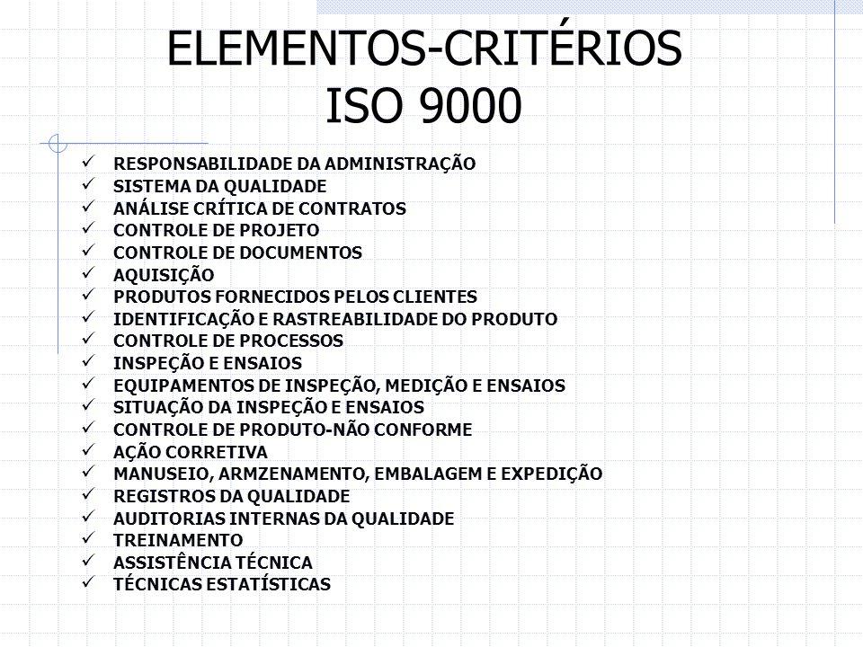 ELEMENTOS-CRITÉRIOS ISO 9000 RESPONSABILIDADE DA ADMINISTRAÇÃO SISTEMA DA QUALIDADE ANÁLISE CRÍTICA DE CONTRATOS CONTROLE DE PROJETO CONTROLE DE DOCUM