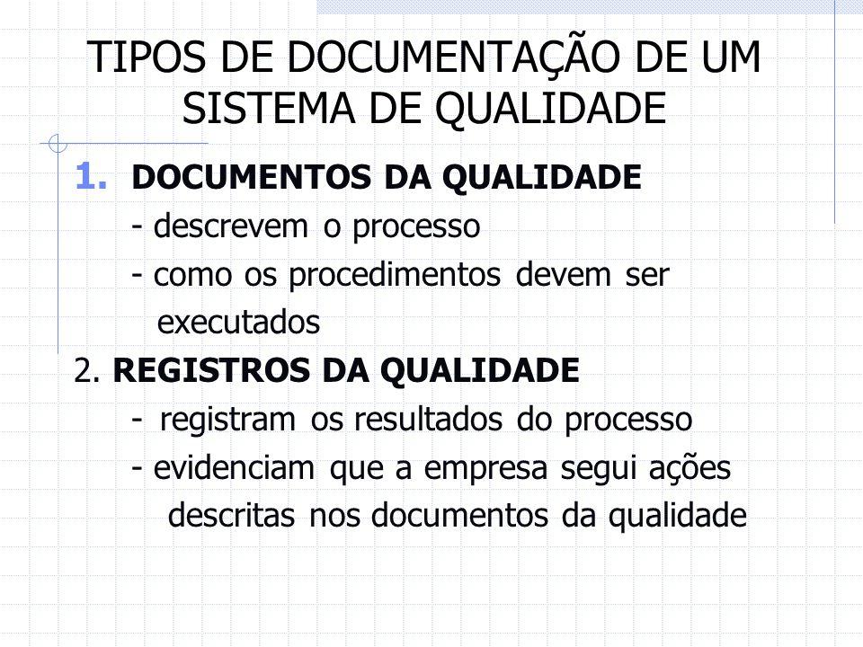 TIPOS DE DOCUMENTAÇÃO DE UM SISTEMA DE QUALIDADE 1. DOCUMENTOS DA QUALIDADE - descrevem o processo - como os procedimentos devem ser executados 2. REG