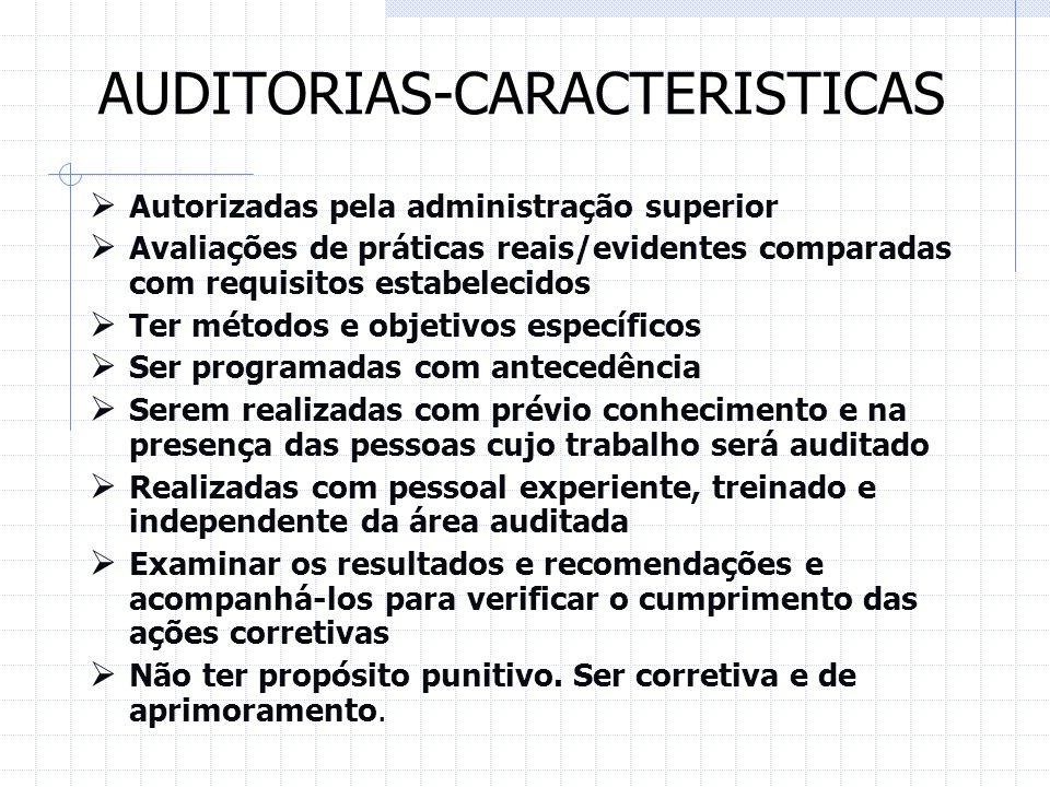 AUDITORIAS-CARACTERISTICAS Autorizadas pela administração superior Avaliações de práticas reais/evidentes comparadas com requisitos estabelecidos Ter