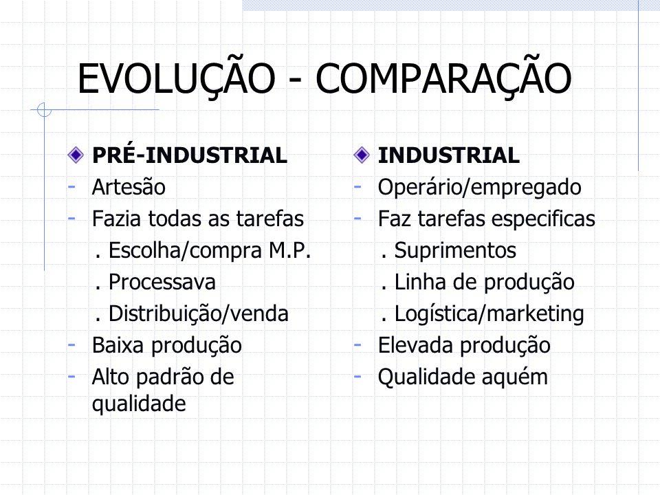 EVOLUÇÃO - COMPARAÇÃO PRÉ-INDUSTRIAL - Artesão - Fazia todas as tarefas. Escolha/compra M.P.. Processava. Distribuição/venda - Baixa produção - Alto p